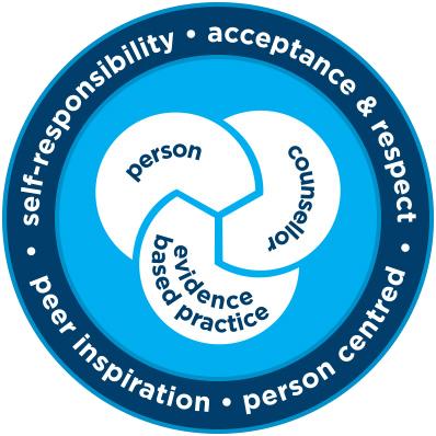 Holyoake Approach | Evidence Based Practice | Best Practice Option